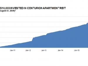 6個月內穩定的賺大約10%或更多?機會難得!