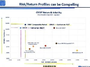 RRSP & TFSA - 分紅7%/年+本金上升>5%